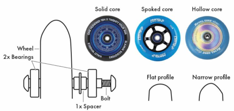 struttura ruote di ricambio per monopattini